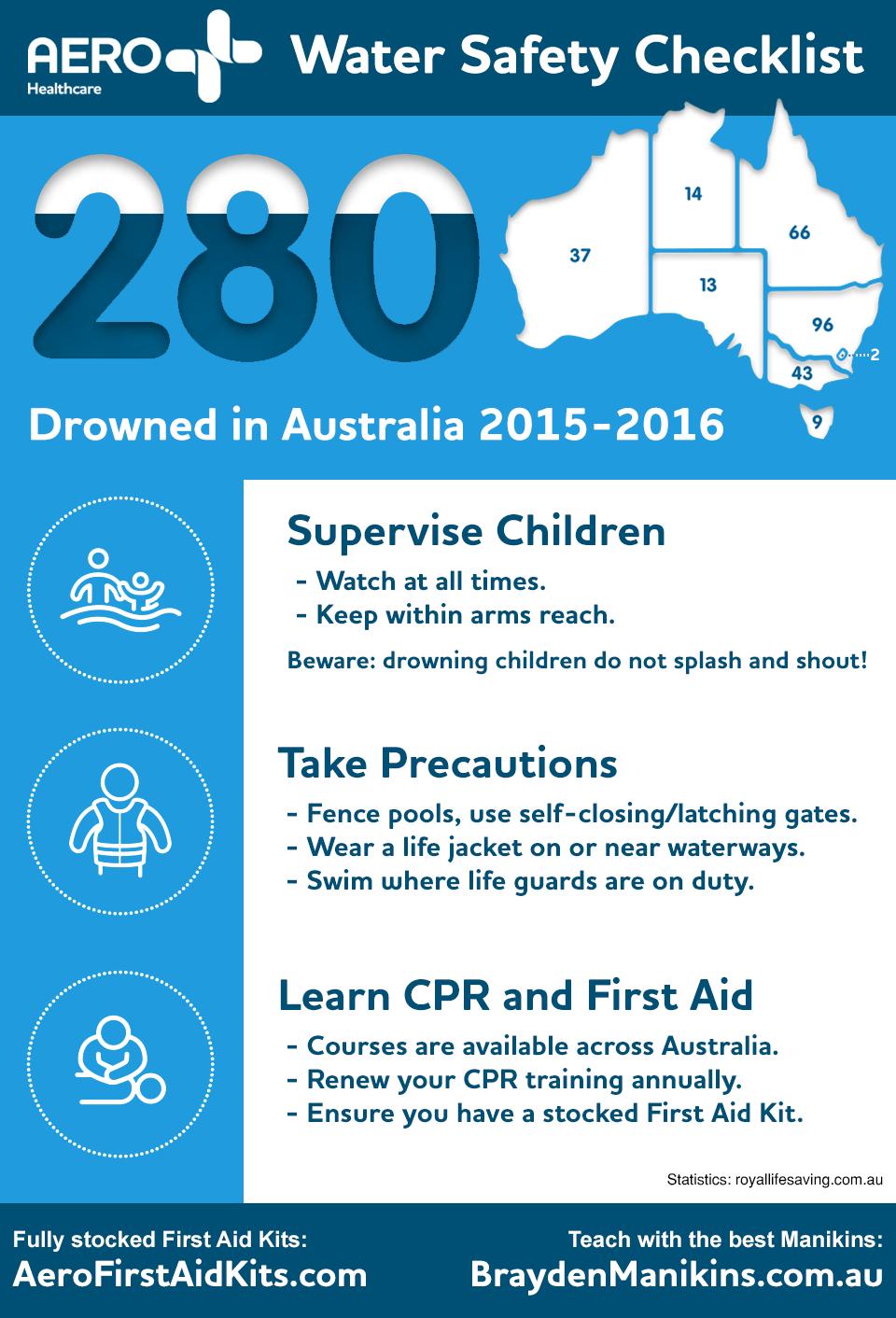 Water Safety Checklist Aero Healthcare Au