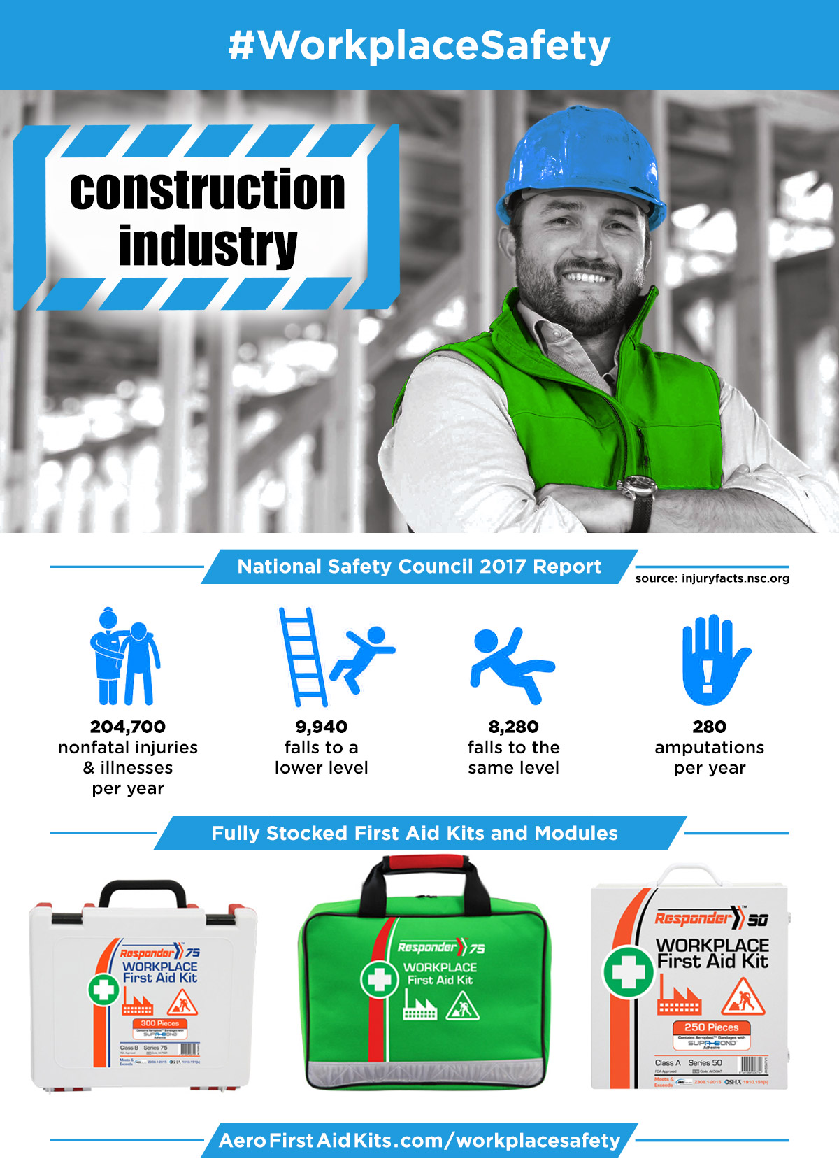 Workplace Safety - Construction Industry